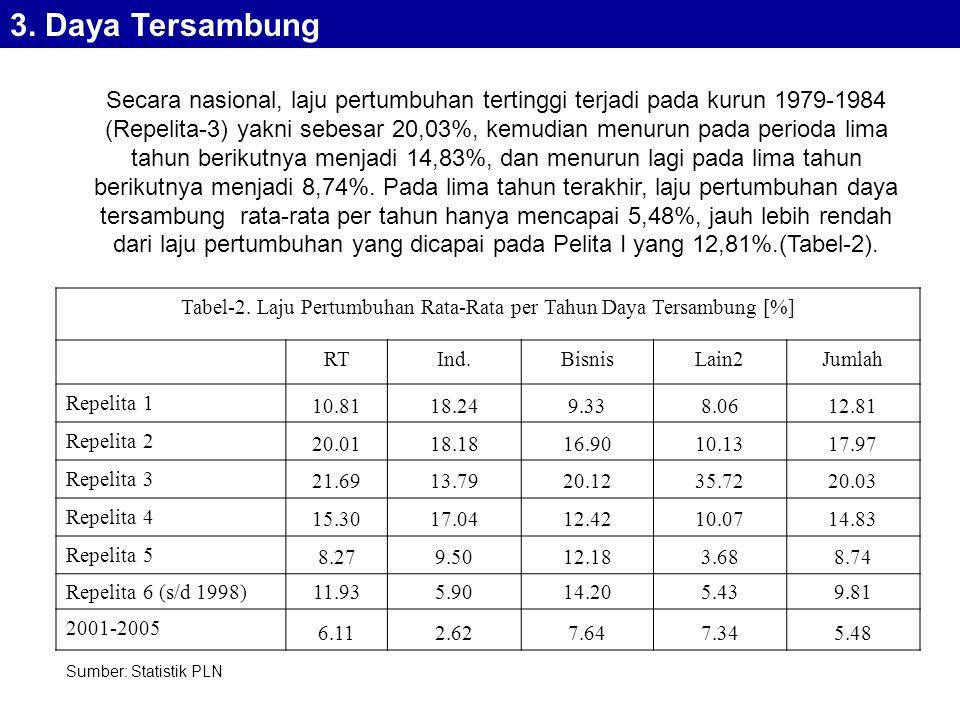 Tabel-2. Laju Pertumbuhan Rata-Rata per Tahun Daya Tersambung [%]